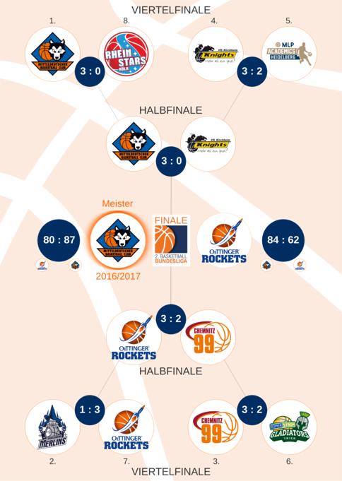 2. Basketball-Bundesliga | Liga der Spielklassen ProA und ProB