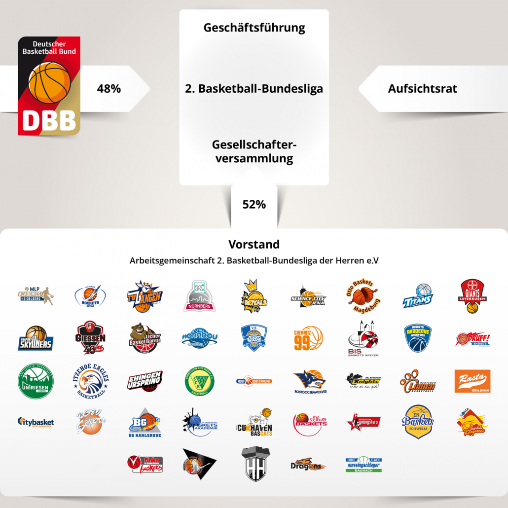1. bundesliga basketball