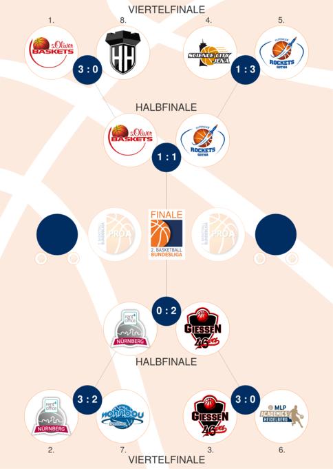 3 basketball bundesliga