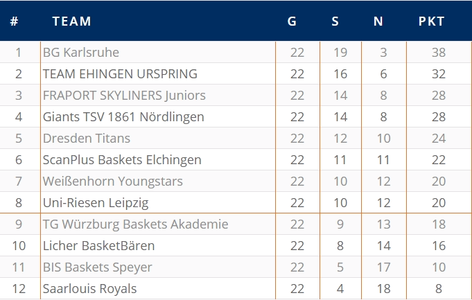 Barmer 2 basketball bundesliga lizenzierung 2016 2017 for Tabelle 2016 bundesliga
